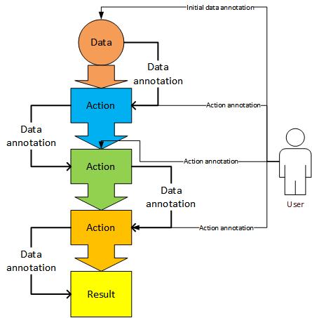 Push data flow model