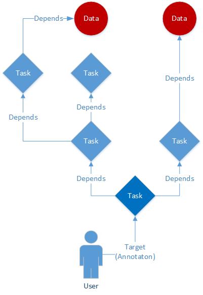 Pull data flow model
